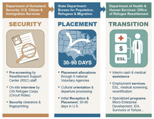 ORR Overview of Refugee Resettlement Program