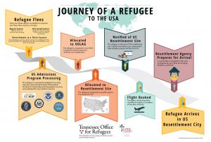 Journey of a Refugee