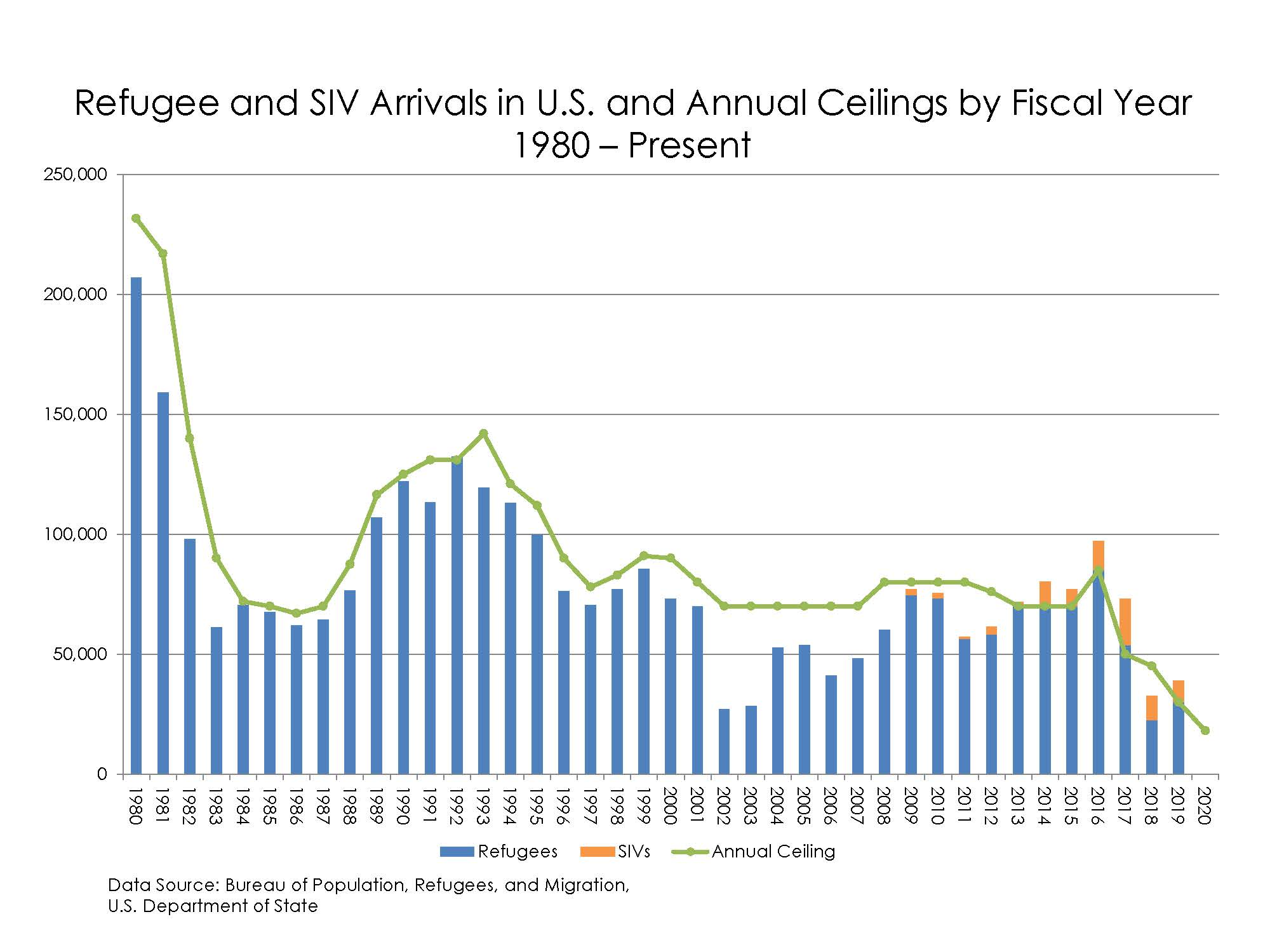 Refugee and SIV Arrivals in U.S. and Annual Ceilings