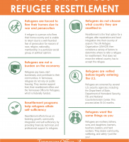 6 Things to Know about Refugee Resettlement