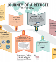 Journey of a Refugee to U.S.